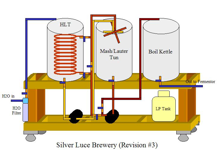 silver luce brewery climate and family and homebrewery best by govt test